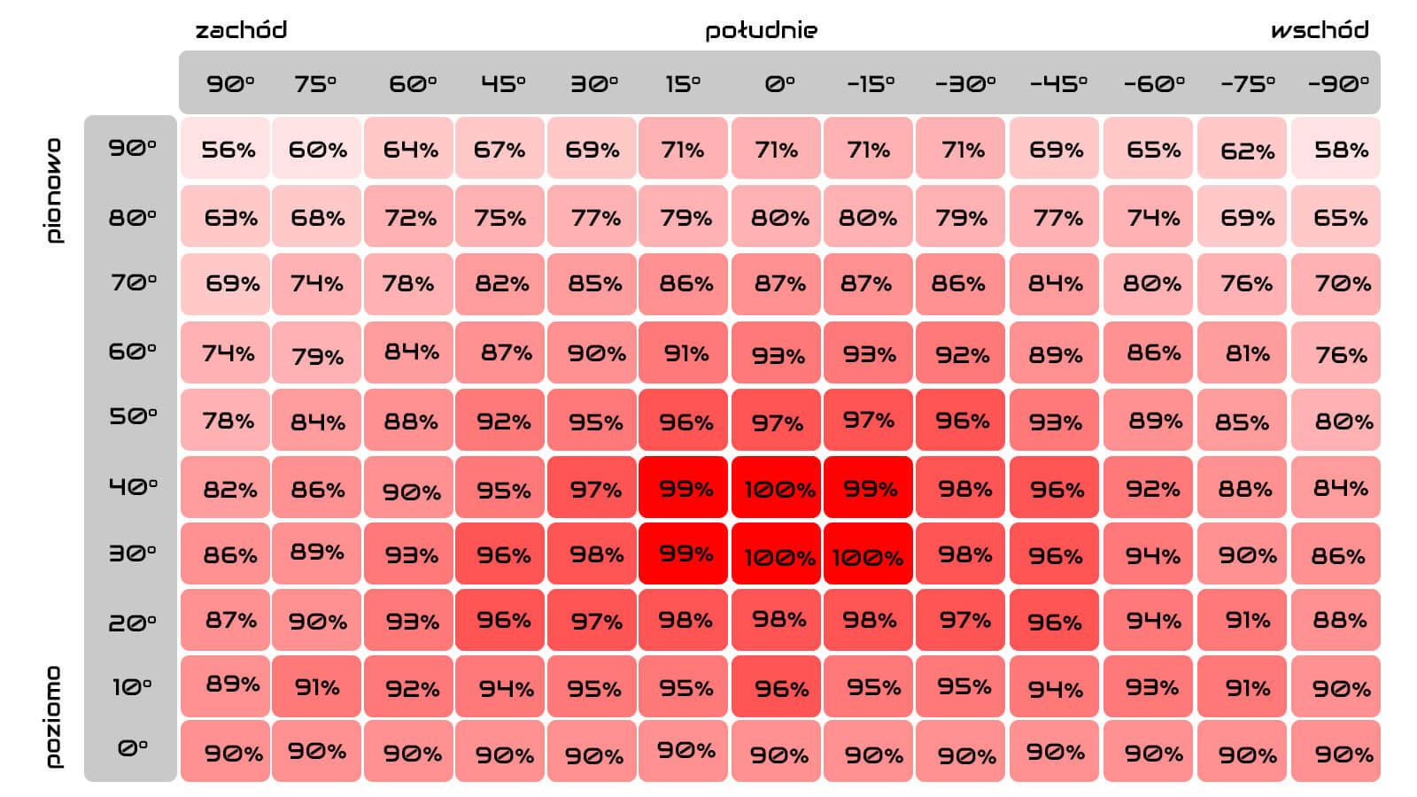 Montaż paneli fotowoltaicznych, a straty energii - tabela